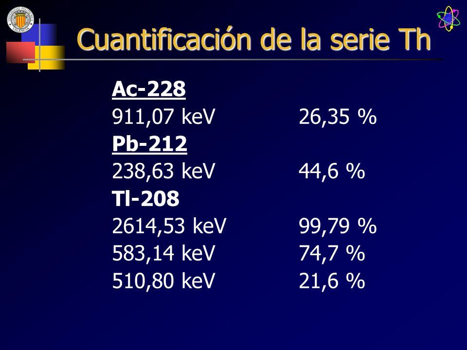 Cuantificación de la serie Th