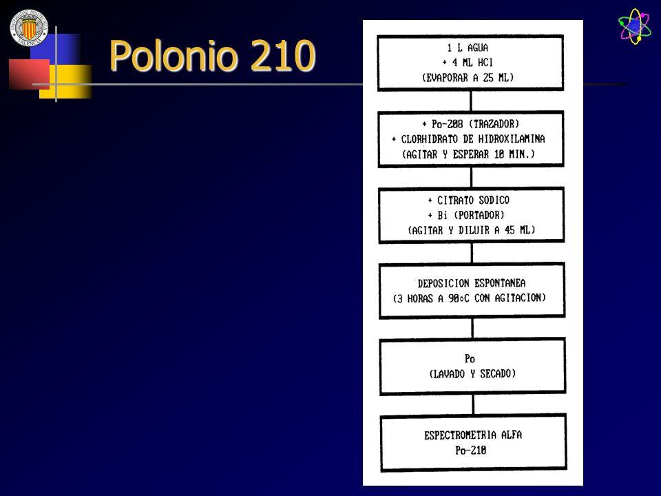 Polonio 210