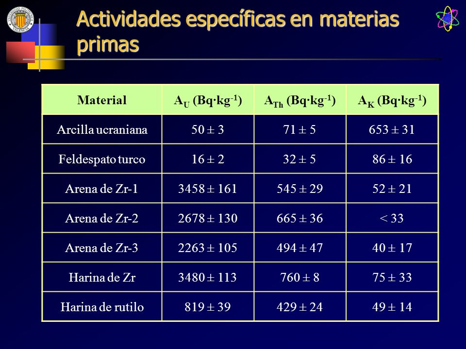 Actividades específicas en materias primas