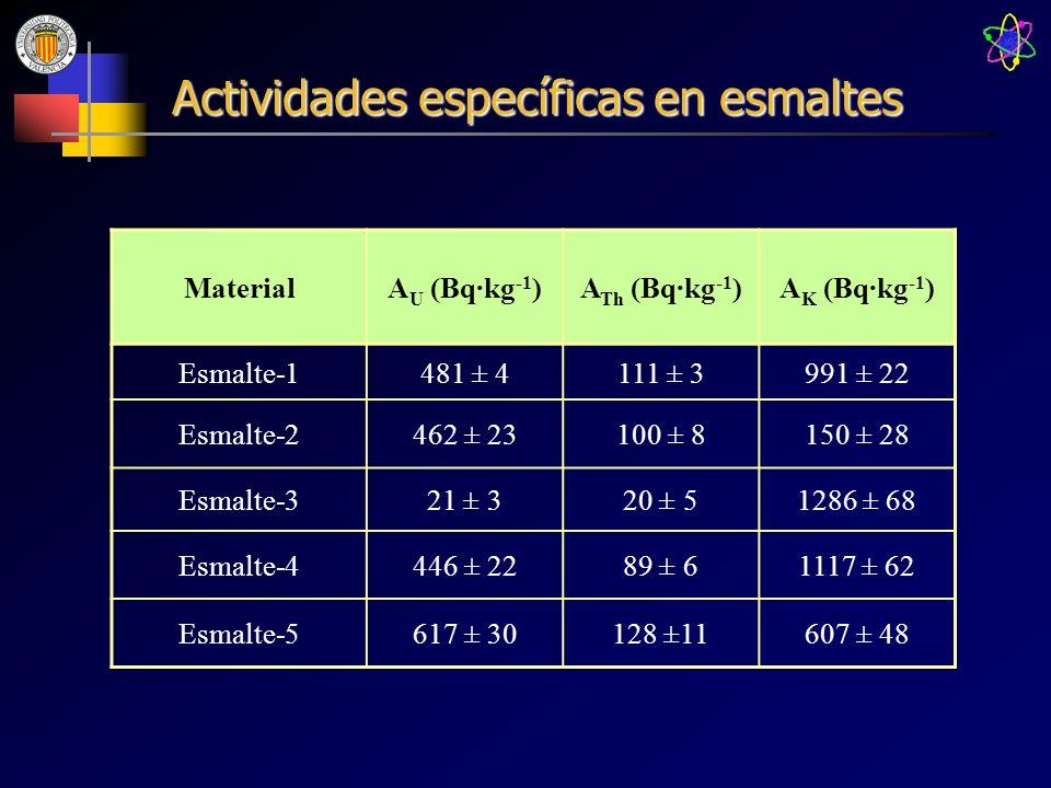 Actividades específicas en esmaltes