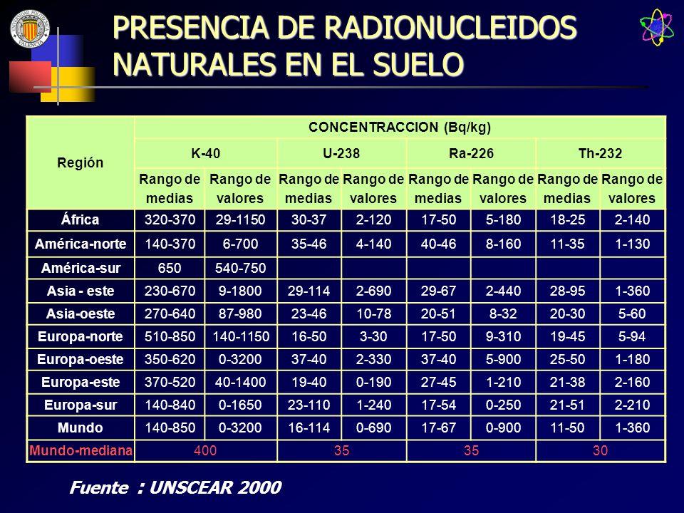 PRESENCIA DE RADIONUCLEIDOS NATURALES EN EL SUELO
