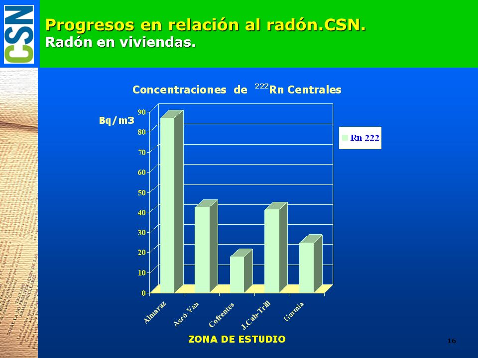 Progresos en relación al radón.CSN. Radón en viviendas.