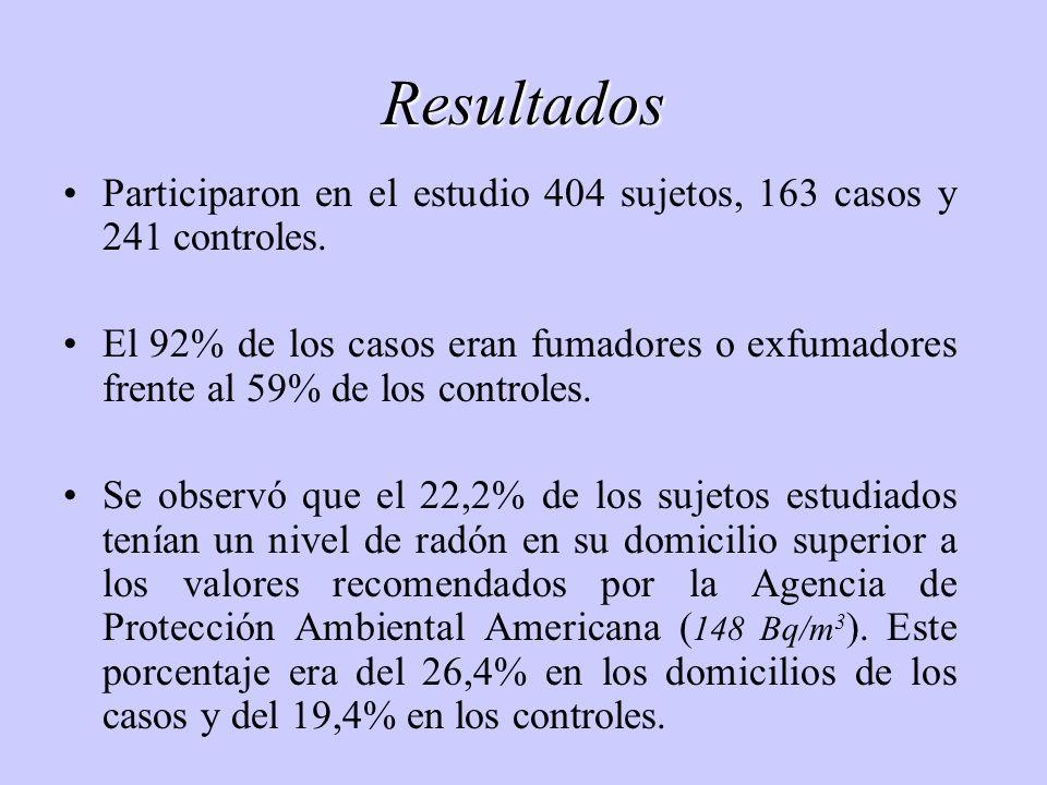 Resultados Participaron en el estudio 404 sujetos, 163 casos y 241 controles.