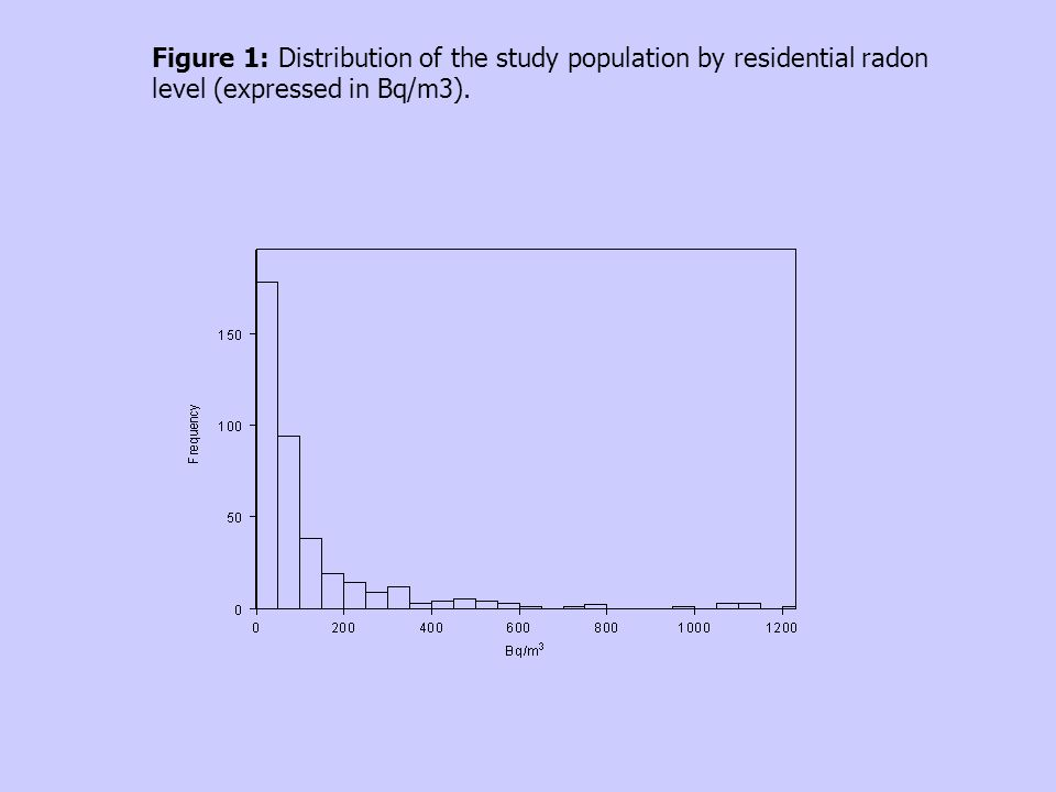 Figure 1: Distribution of the study population by residential radon level (expressed in Bq/m3).