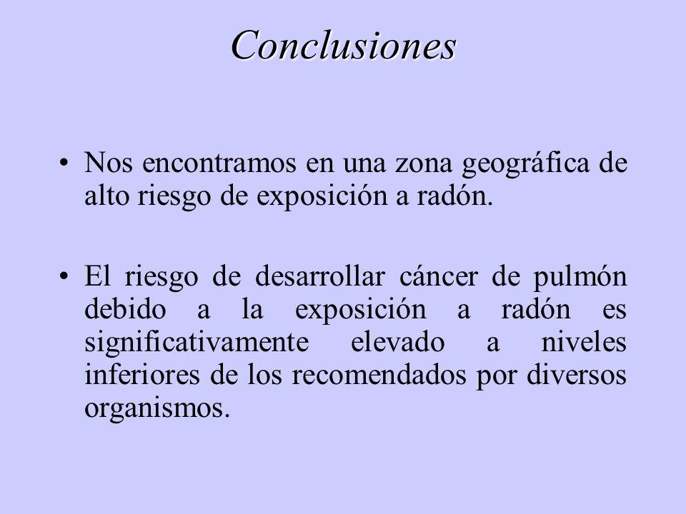 Conclusiones Nos encontramos en una zona geográfica de alto riesgo de exposición a radón.