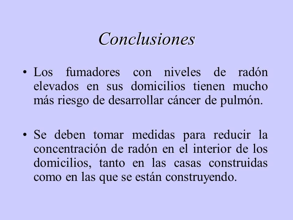 Conclusiones Los fumadores con niveles de radón elevados en sus domicilios tienen mucho más riesgo de desarrollar cáncer de pulmón.