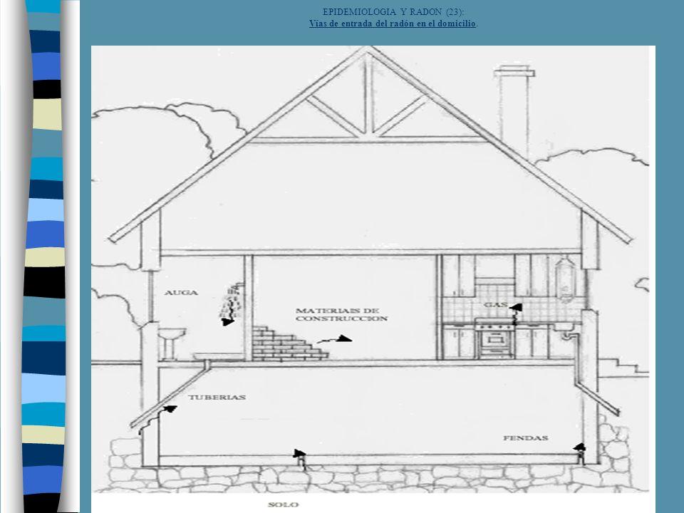 EPIDEMIOLOGIA Y RADON (23): Vías de entrada del radón en el domicilio.