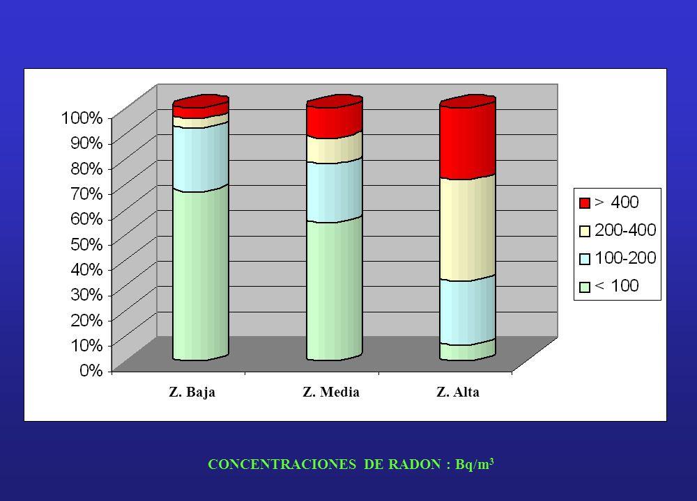 Z. Baja Z. Media Z. Alta CONCENTRACIONES DE RADON : Bq/m3