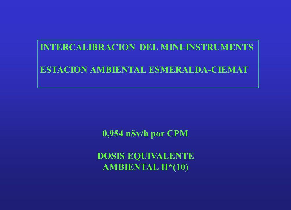 DOSIS EQUIVALENTE AMBIENTAL H*(10)