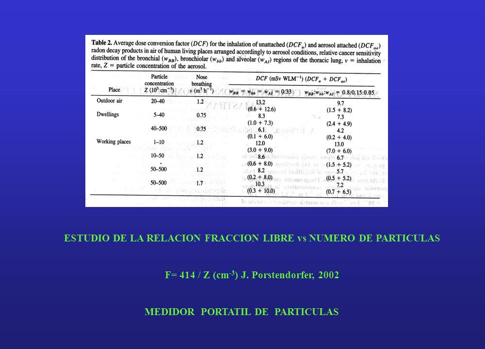 ESTUDIO DE LA RELACION FRACCION LIBRE vs NUMERO DE PARTICULAS