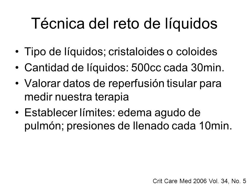 Técnica del reto de líquidos