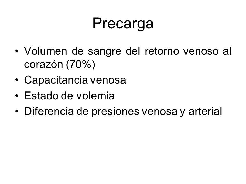 Precarga Volumen de sangre del retorno venoso al corazón (70%)