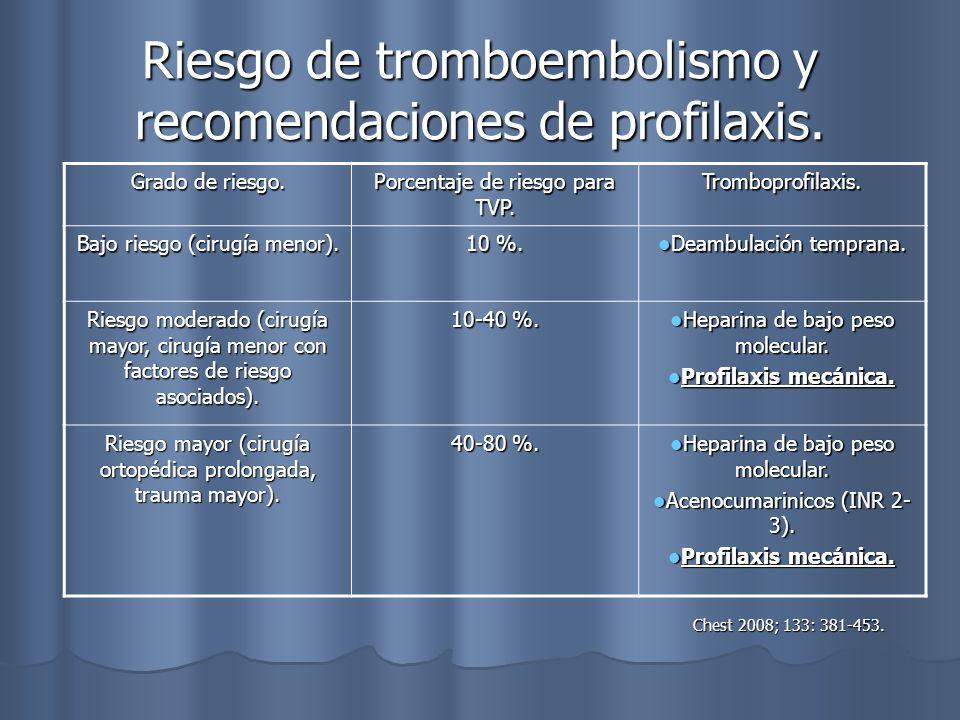 Riesgo de tromboembolismo y recomendaciones de profilaxis.