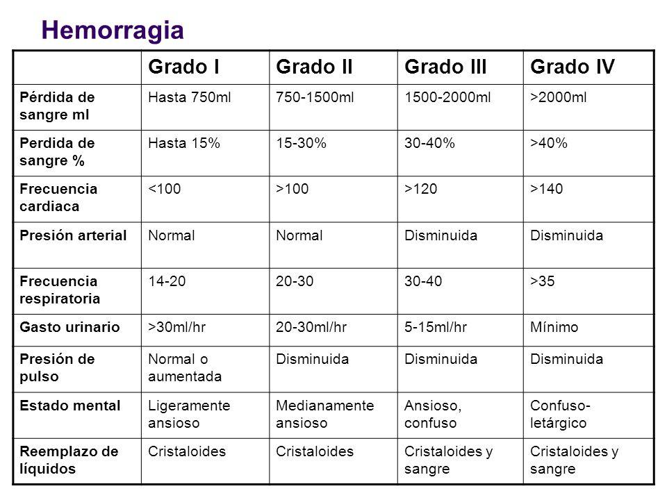 Hemorragia Grado I Grado II Grado III Grado IV Pérdida de sangre ml