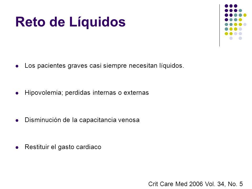 Reto de Líquidos Los pacientes graves casi siempre necesitan líquidos.