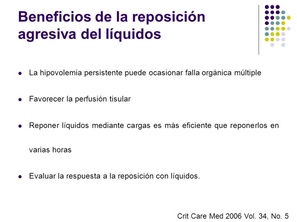 Beneficios de la reposición agresiva del líquidos