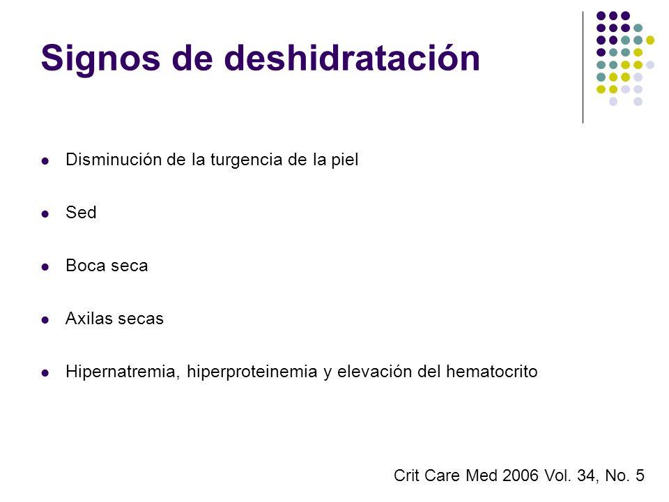 Signos de deshidratación