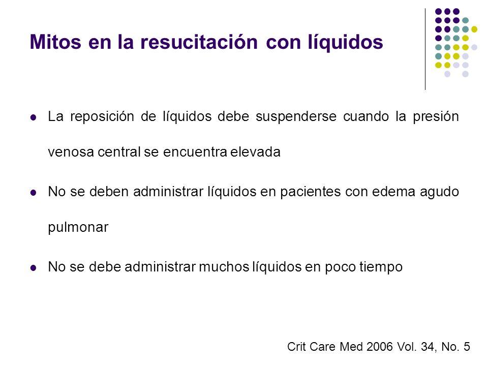 Mitos en la resucitación con líquidos