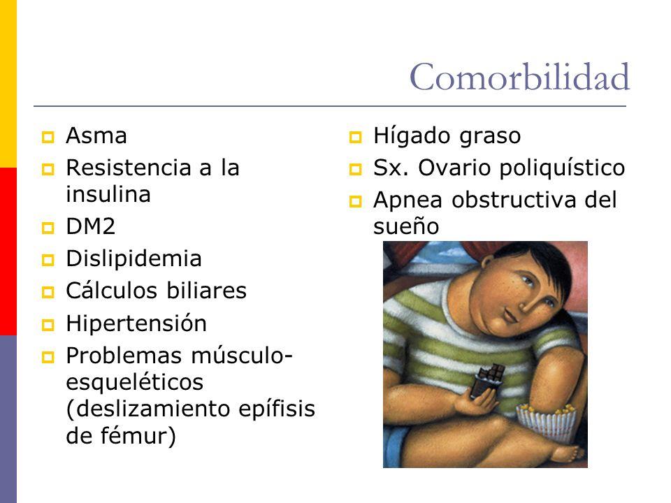 Comorbilidad Asma Resistencia a la insulina DM2 Dislipidemia