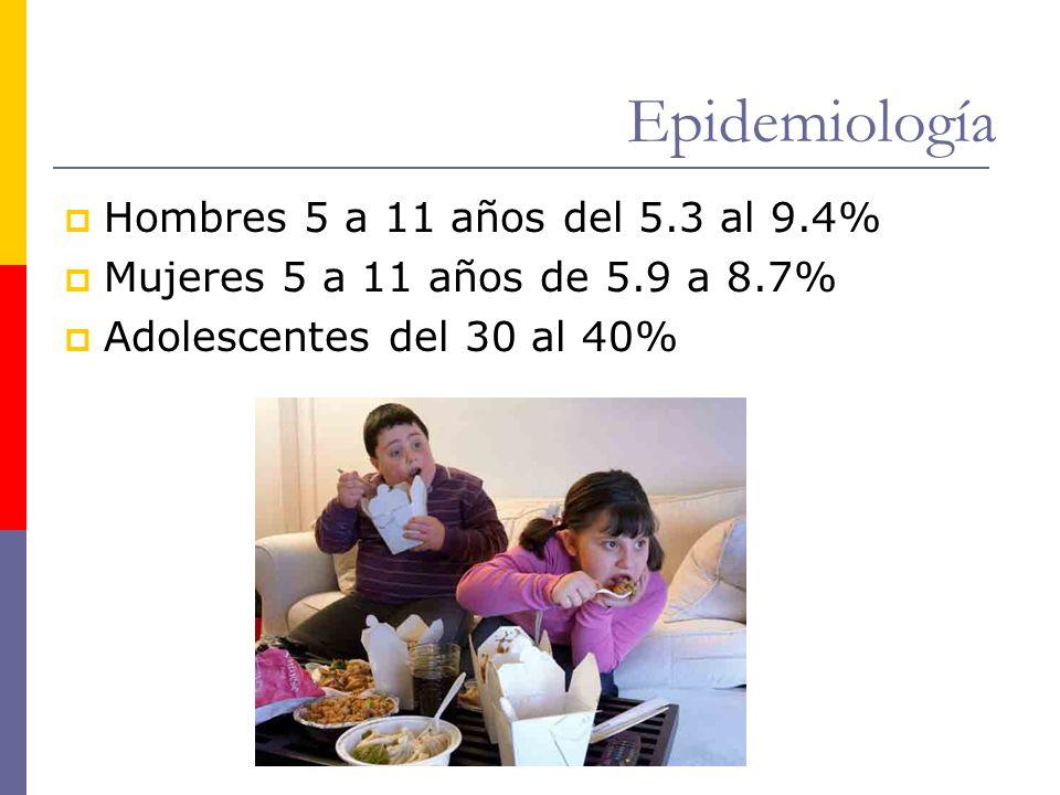 Epidemiología Hombres 5 a 11 años del 5.3 al 9.4%