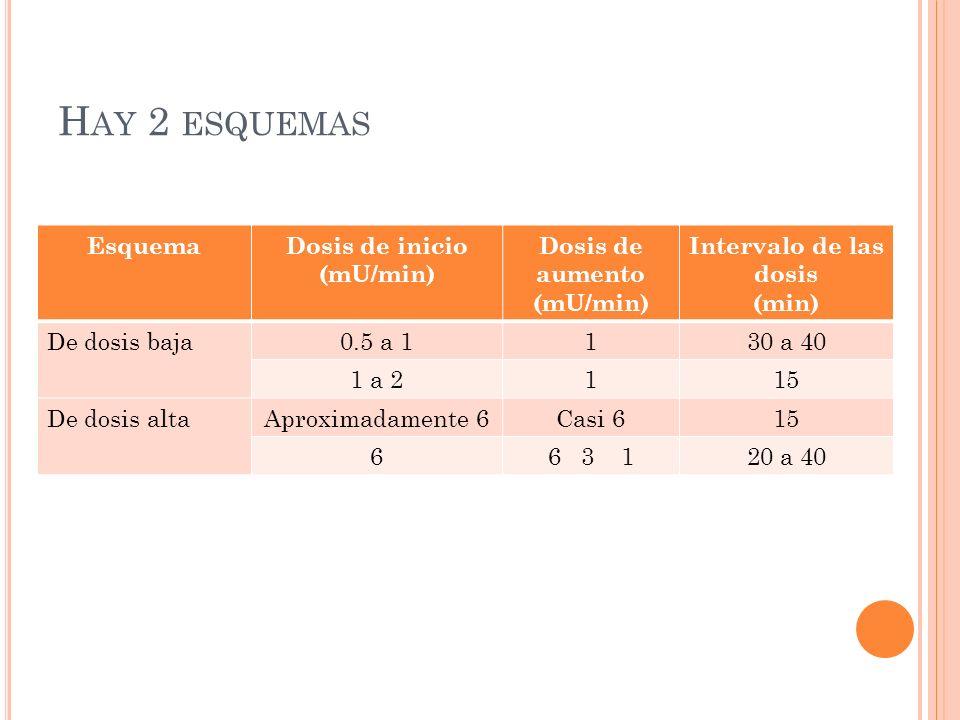Hay 2 esquemas Esquema Dosis de inicio (mU/min) Dosis de aumento