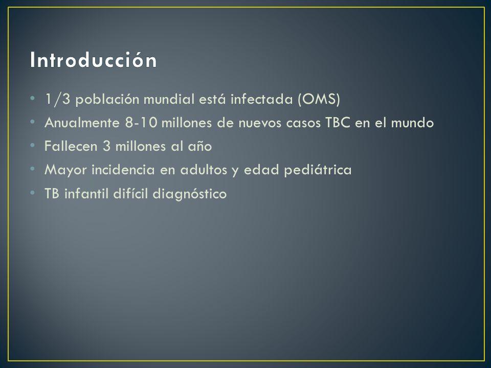 Introducción 1/3 población mundial está infectada (OMS)