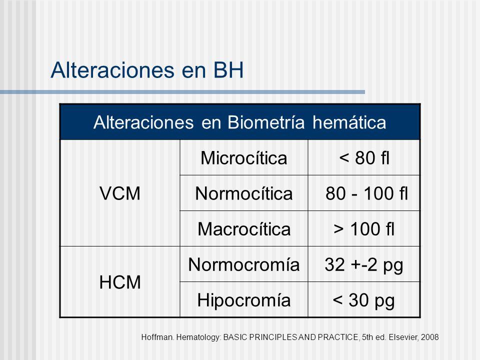 Alteraciones en Biometría hemática