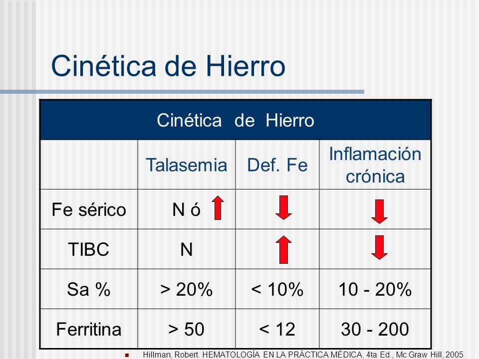 Cinética de Hierro Cinética de Hierro Talasemia Def. Fe
