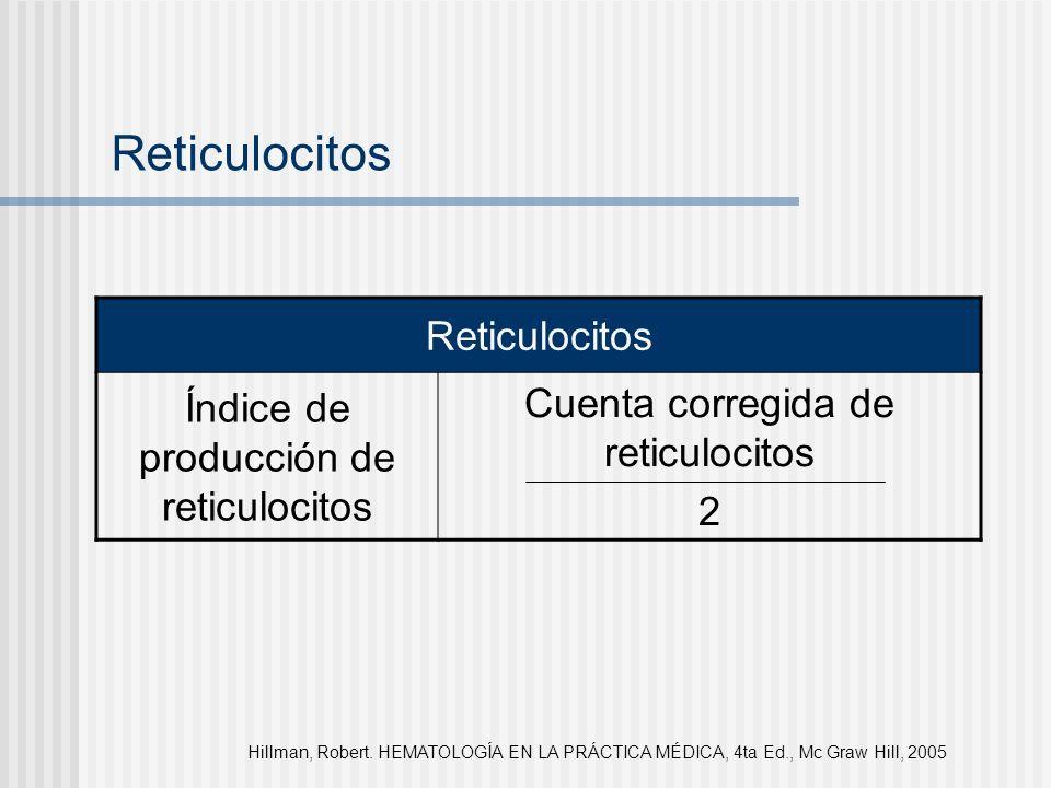 Reticulocitos Reticulocitos Índice de producción de reticulocitos
