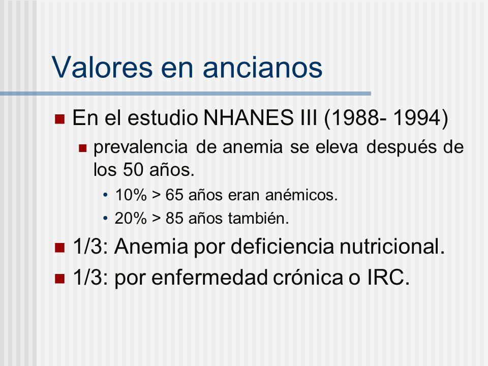 Valores en ancianos En el estudio NHANES III (1988- 1994)