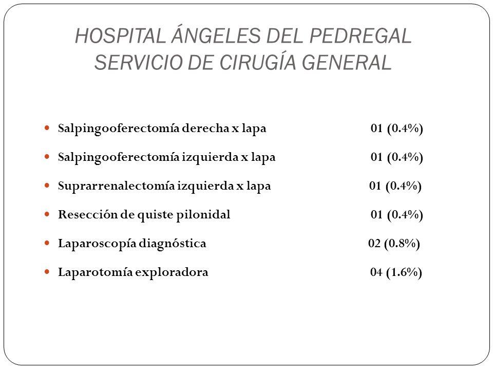 HOSPITAL ÁNGELES DEL PEDREGAL SERVICIO DE CIRUGÍA GENERAL