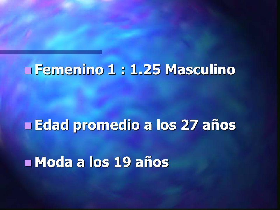 Femenino 1 : 1.25 Masculino Edad promedio a los 27 años Moda a los 19 años