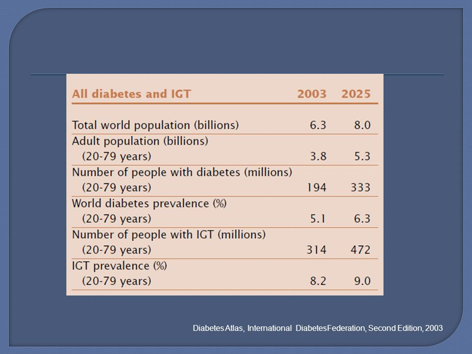 Diabetes Atlas, International DiabetesFederation, Second Edition, 2003