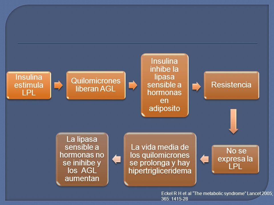 Quilomicrones liberan AGL