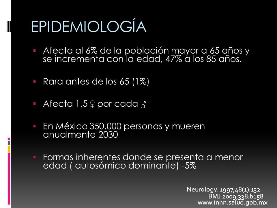 EPIDEMIOLOGÍA Afecta al 6% de la población mayor a 65 años y se incrementa con la edad, 47% a los 85 años.
