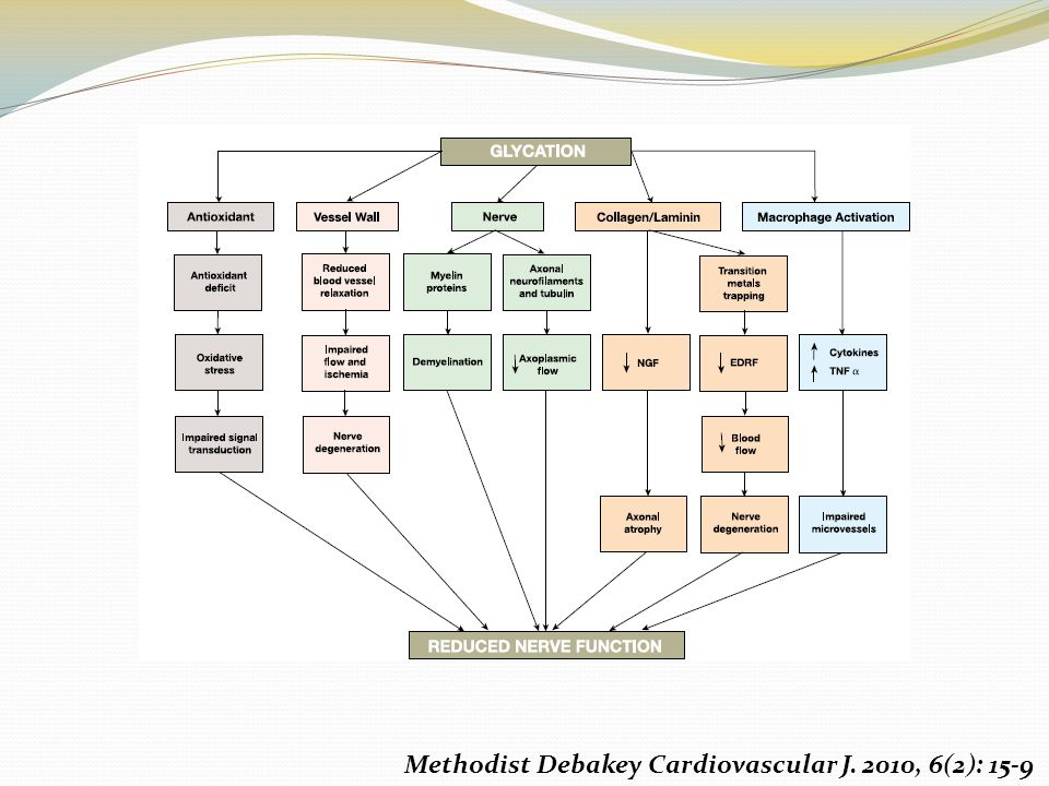 Methodist Debakey Cardiovascular J. 2010, 6(2): 15-9