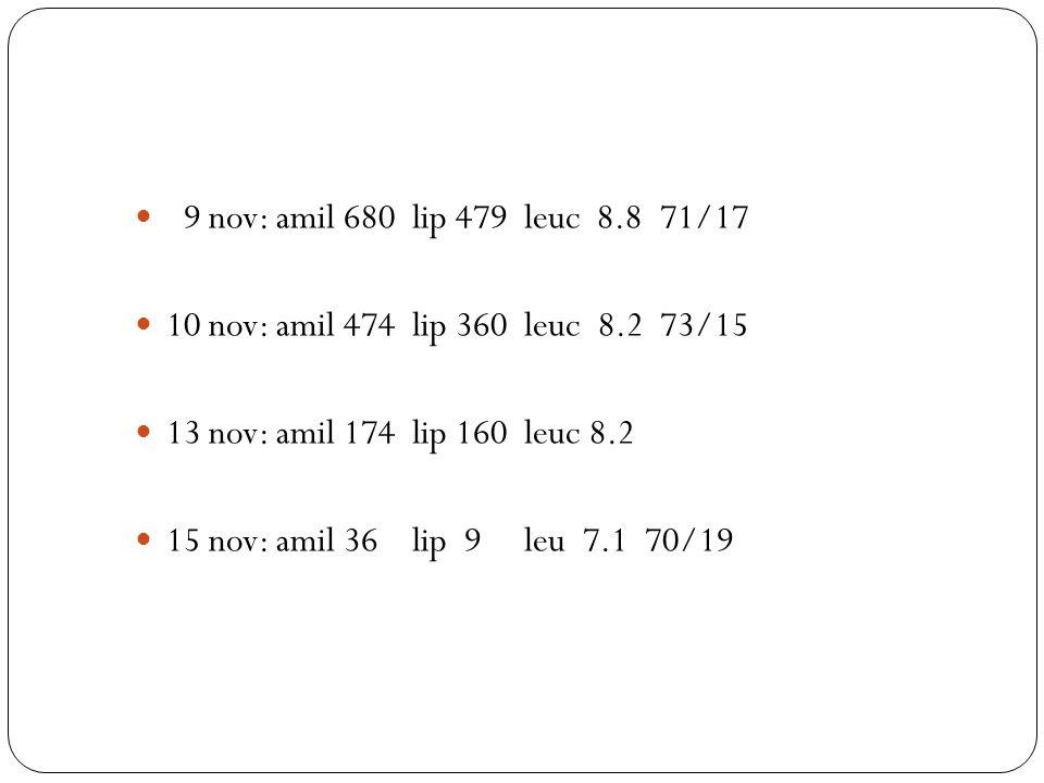 9 nov: amil 680 lip 479 leuc 8.8 71/1710 nov: amil 474 lip 360 leuc 8.2 73/15. 13 nov: amil 174 lip 160 leuc 8.2.