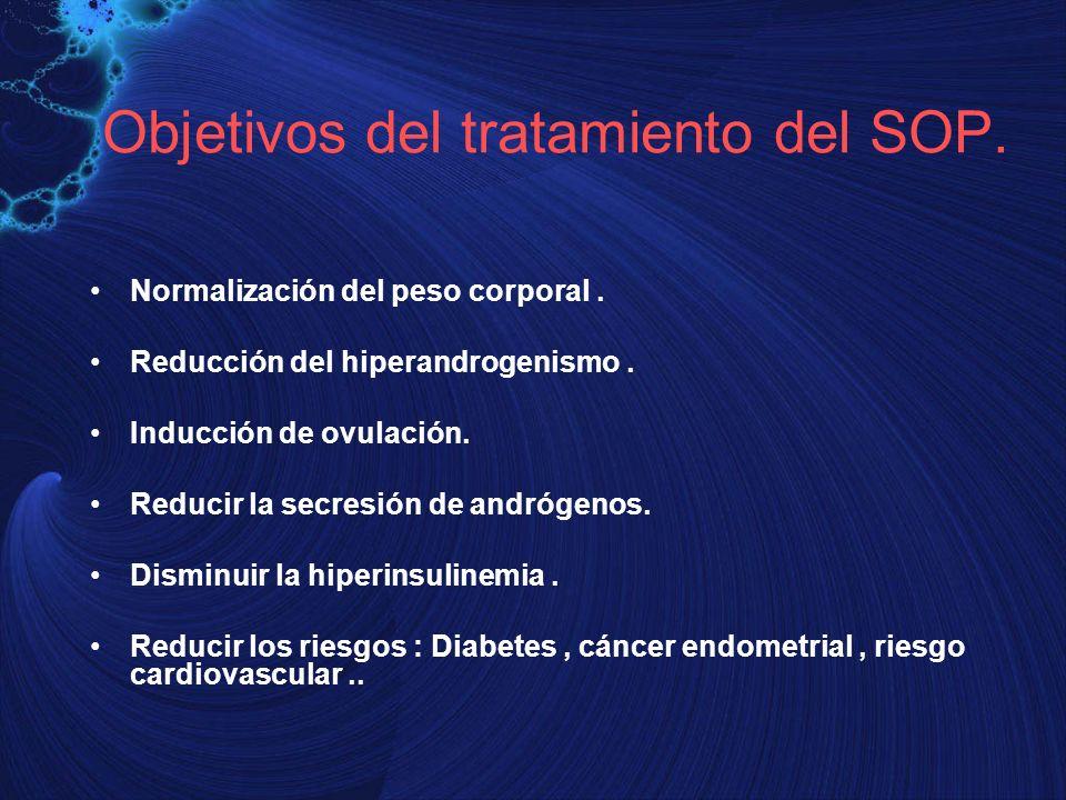 Objetivos del tratamiento del SOP.