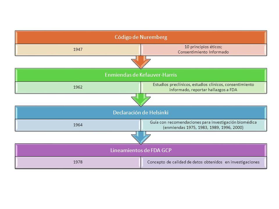 10 principios éticos; Consentimiento Informado