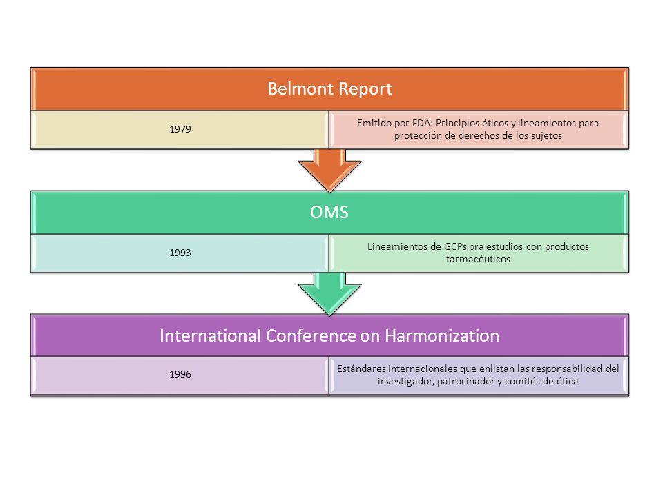 Lineamientos de GCPs pra estudios con productos farmacéuticos