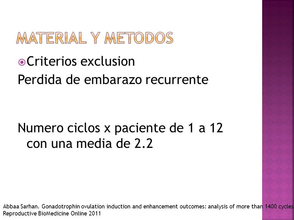 Material y metodos Criterios exclusion Perdida de embarazo recurrente