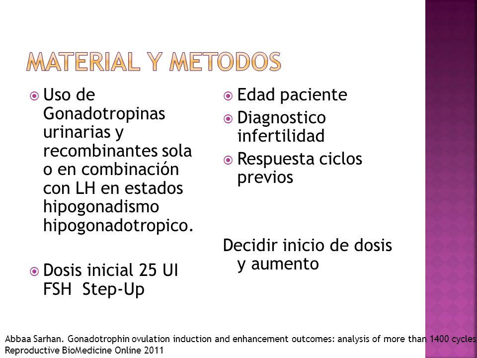 Material y metodos Uso de Gonadotropinas urinarias y recombinantes sola o en combinación con LH en estados hipogonadismo hipogonadotropico.