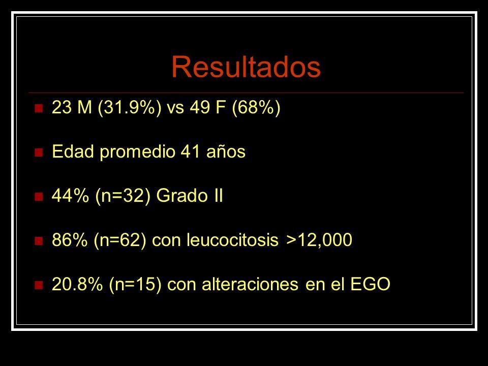 Resultados 44% (n=32) Grado II 23 M (31.9%) vs 49 F (68%)