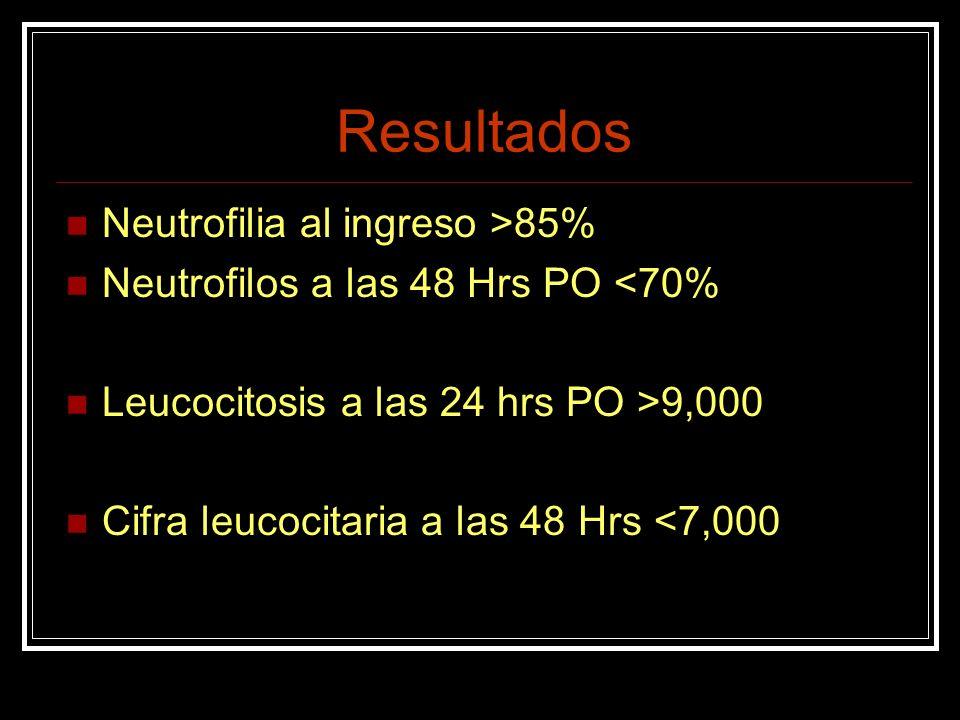 Resultados Neutrofilia al ingreso >85%
