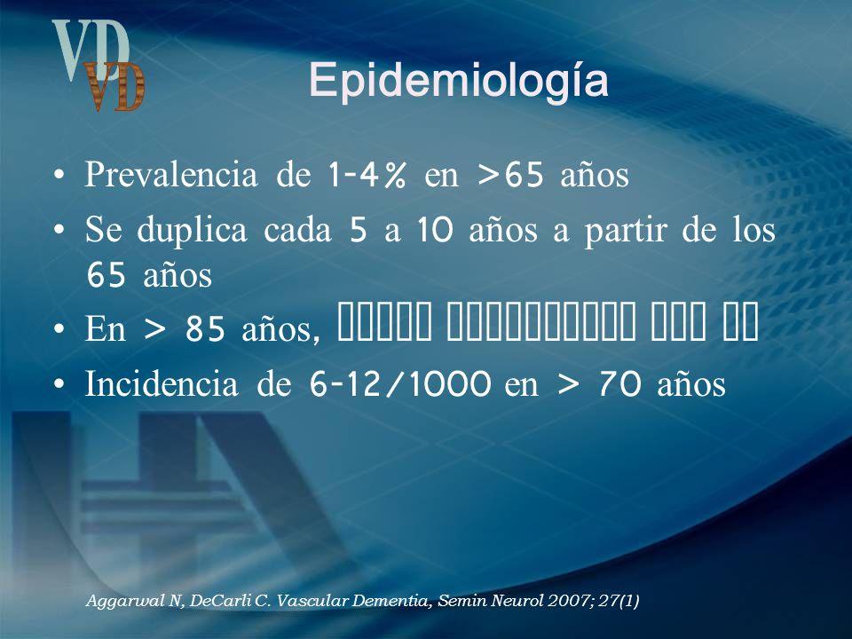 Epidemiología VD Prevalencia de 1-4% en >65 años