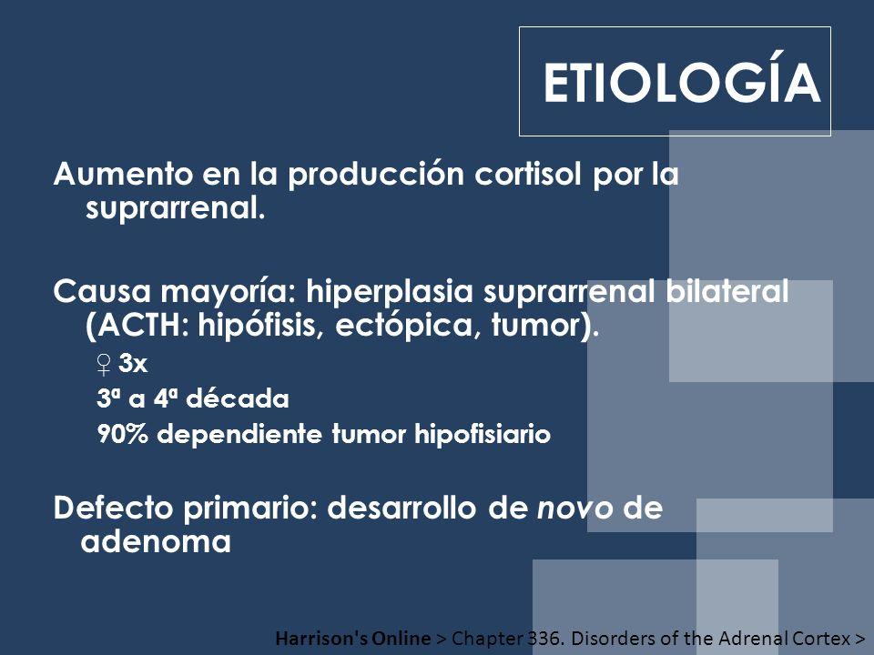 ETIOLOGÍA Aumento en la producción cortisol por la suprarrenal.