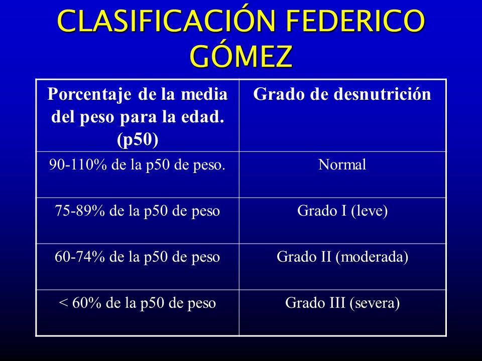 CLASIFICACIÓN FEDERICO GÓMEZ