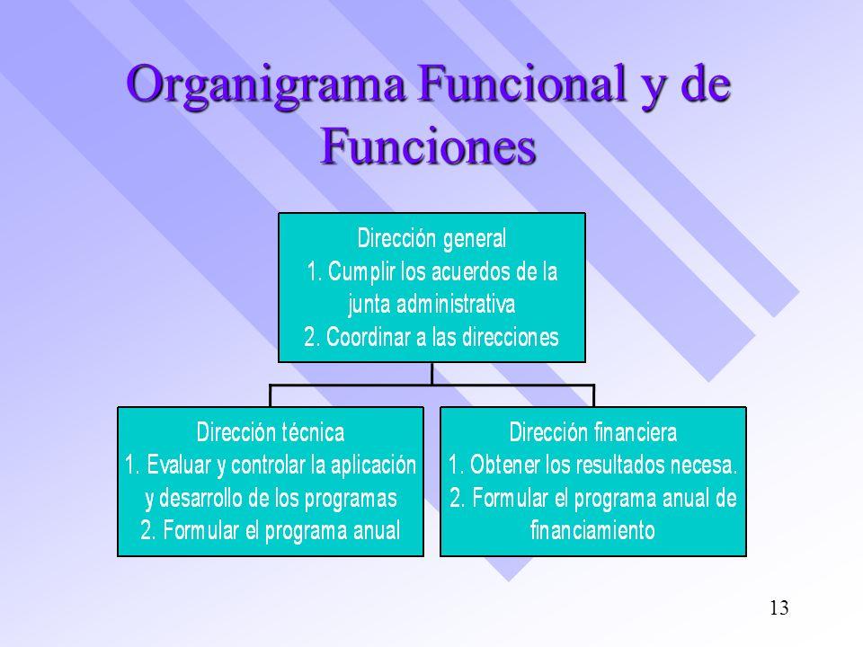 Organigrama Funcional y de Funciones