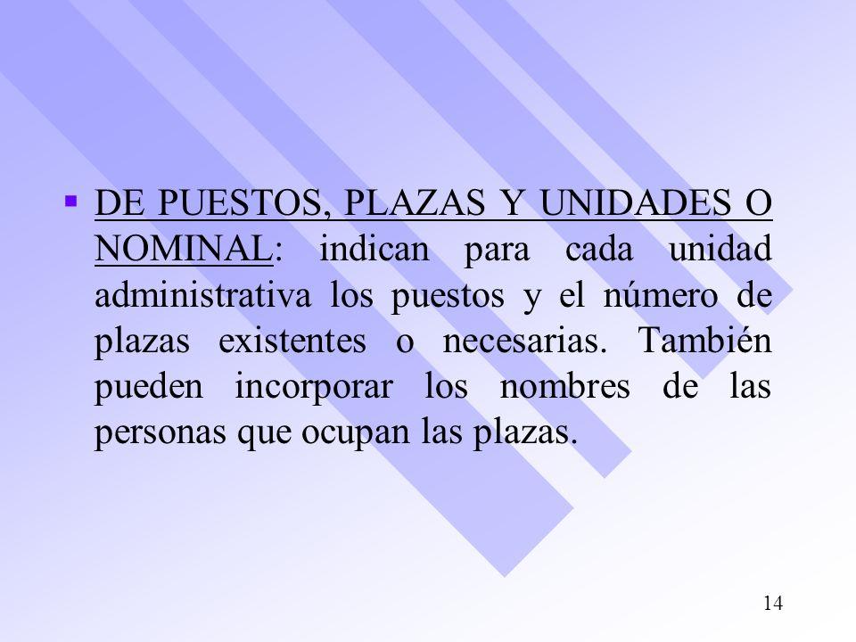 DE PUESTOS, PLAZAS Y UNIDADES O NOMINAL: indican para cada unidad administrativa los puestos y el número de plazas existentes o necesarias.