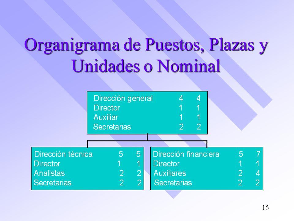 Organigrama de Puestos, Plazas y Unidades o Nominal